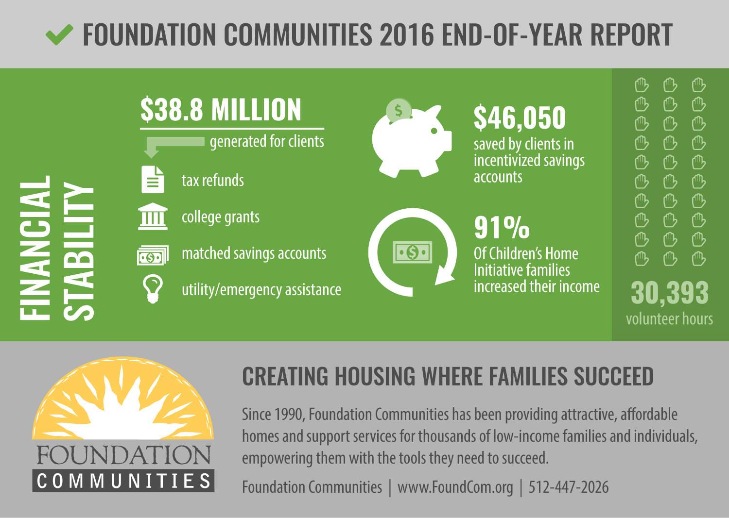 Foundation Communities Infographic - 2016 Financial Stability Report