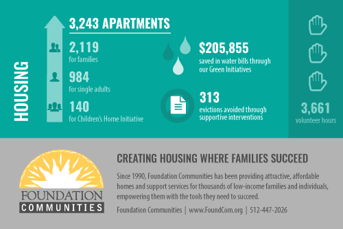 Foundation Communities Infographic - 2016 Report